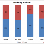 android-gender