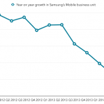 Samsungs-Mobile-unit-shows-declining-year-over-year-growth