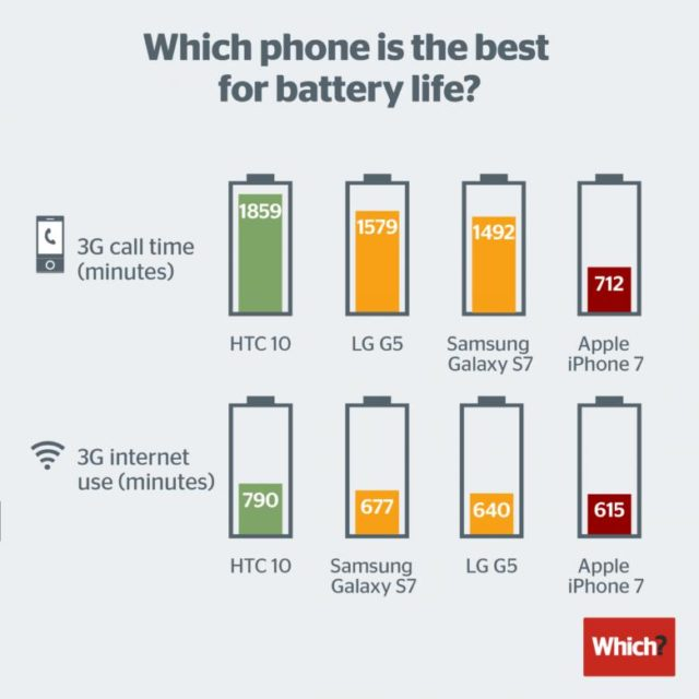iphone-battery-test-640x640