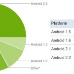 android2.x