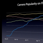Apple-iPhone-4-Camera-Flickr-Stats