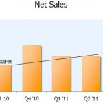 amazon-net-sales-q3-2011