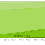 android-adoption-ice-cream-sandwich-jelly-bean-1