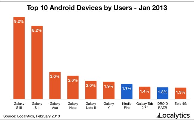 top-10-android