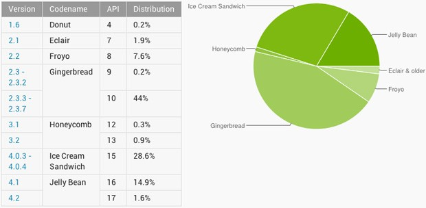 android-versions-march-2013