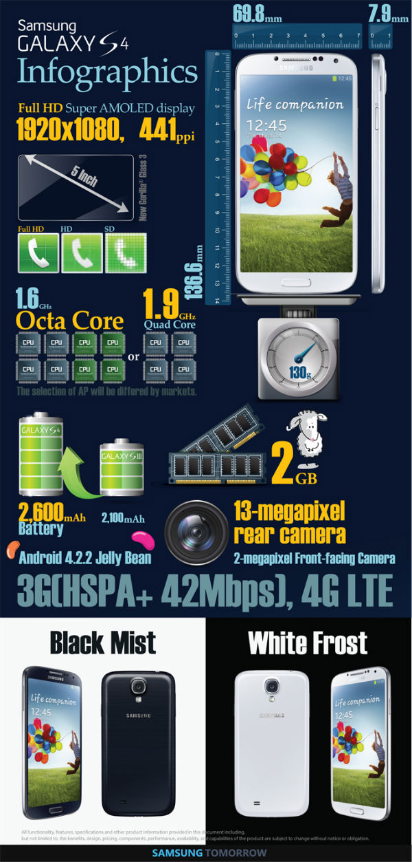 galaxy-s4-infographic-1