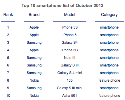 Apple-outsells-Samsung-in-October