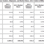IDC-reports-over-1-billion-smartphones-shipped-in-2013