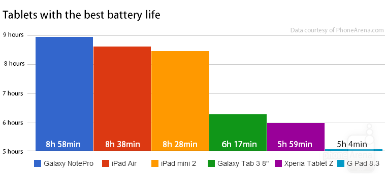 Tablets-with-the-best-battery-life.jpg