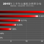 AnTuTu-stats-on-fake-Android-smartphones (2)