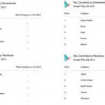 Google-Play-Store-led-in-downloads-App-Store-in-revenue-for-the-second-quarter