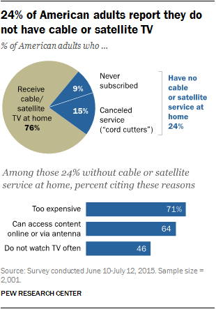 pew-research-cable