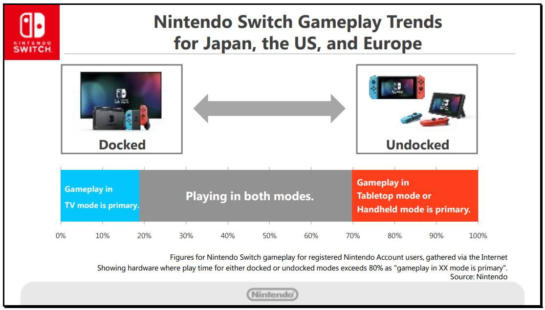 switch_gameplay_trends