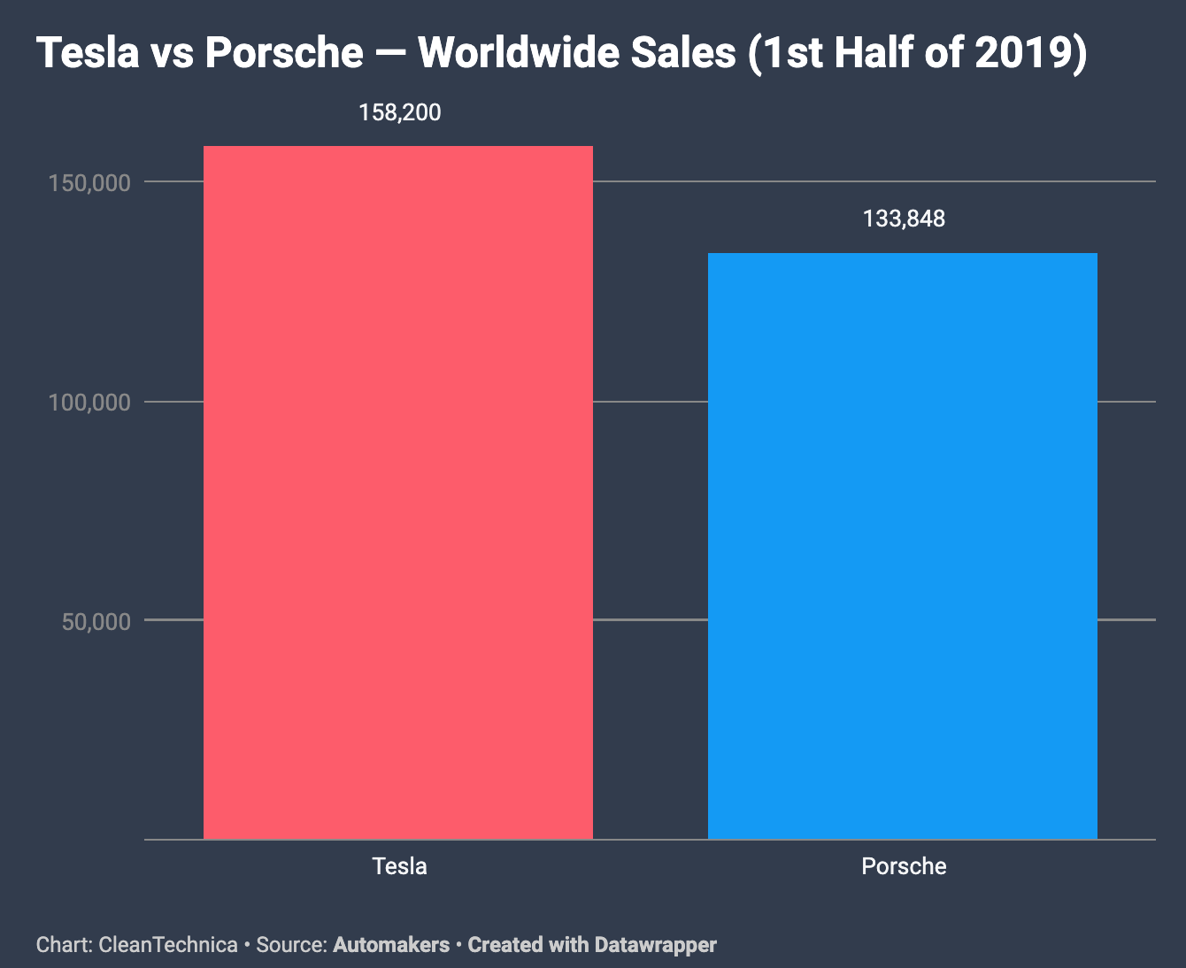 Tesla-Porsche-Sales-Global-H1-2019